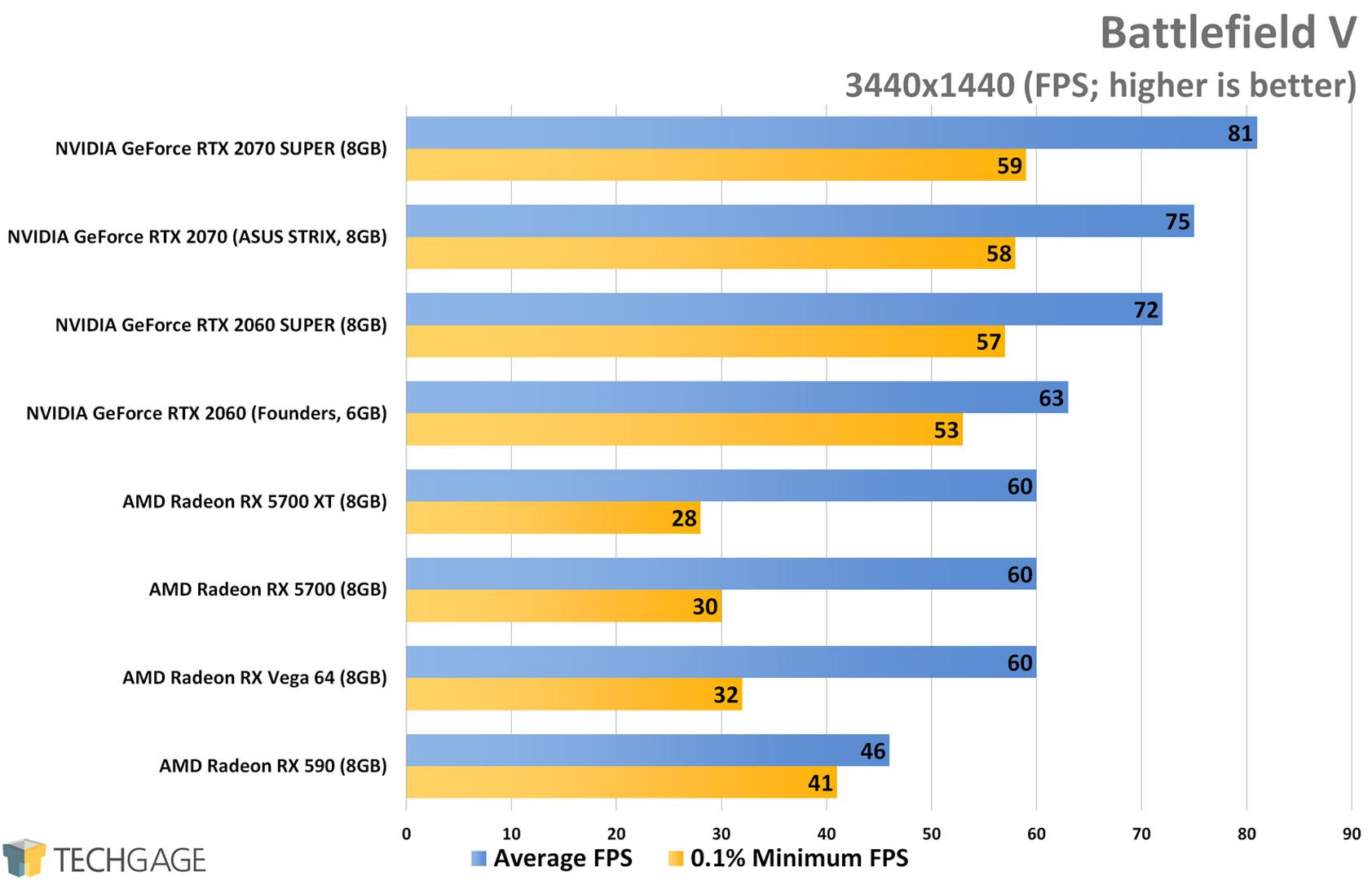 Battlefield V (3440x1440 Ultrawide) - AMD Radeon RX 5700 XT and RX 5700 Performance