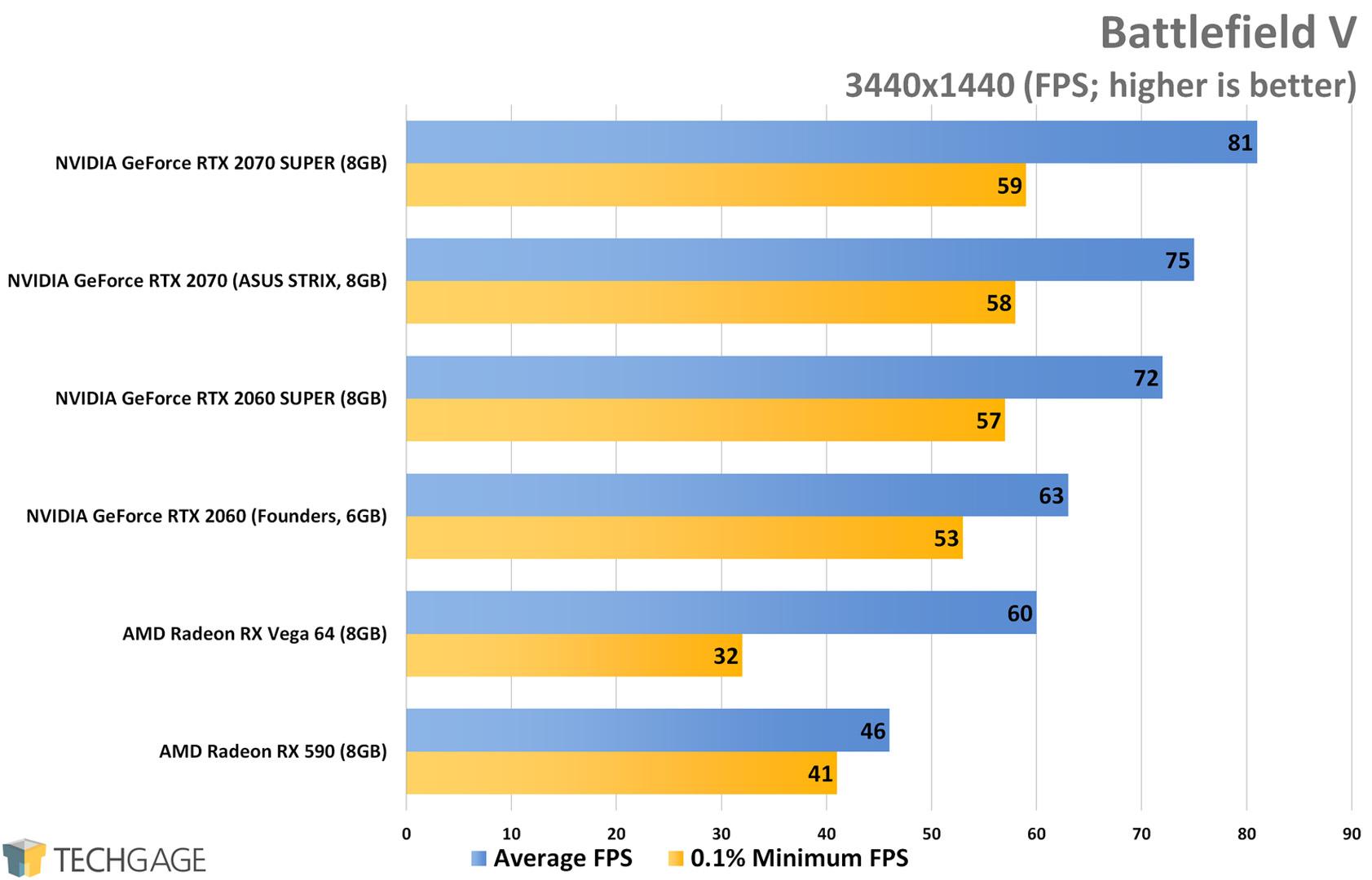 Battlefield V (3440x1440 Ultrawide) - NVIDIA RTX SUPER 2060 and 2070 Performance