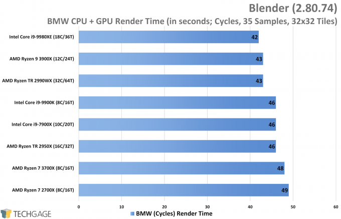Blender Cycles Performance (BMW CPU and GPU Render, AMD Ryzen 9 3900X and 7 3700X)