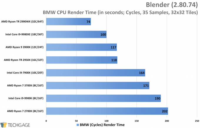 Blender Cycles Performance (BMW Render, AMD Ryzen 9 3900X and 7 3700X)