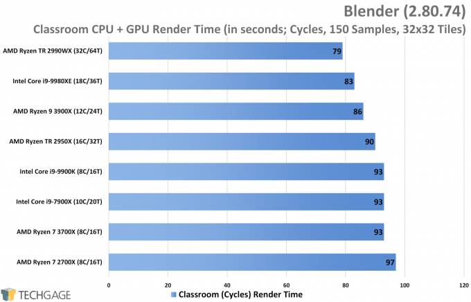 Blender Cycles Performance (Classroom CPU and GPU Render, AMD Ryzen 9 3900X and 7 3700X)