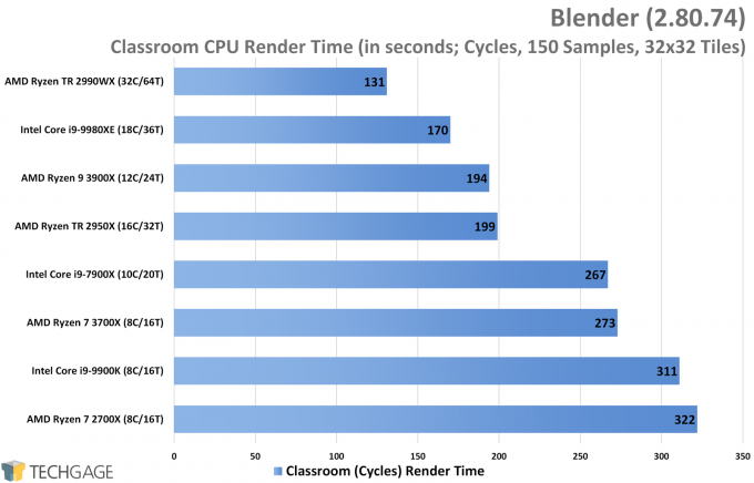 Blender Cycles Performance (Classroom Render, AMD Ryzen 9 3900X and 7 3700X)