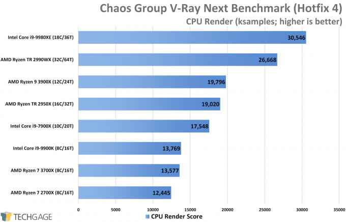 Chaos Group V-Ray Benchmark CPU Performance (AMD Ryzen 9 3900X and 7 3700X)