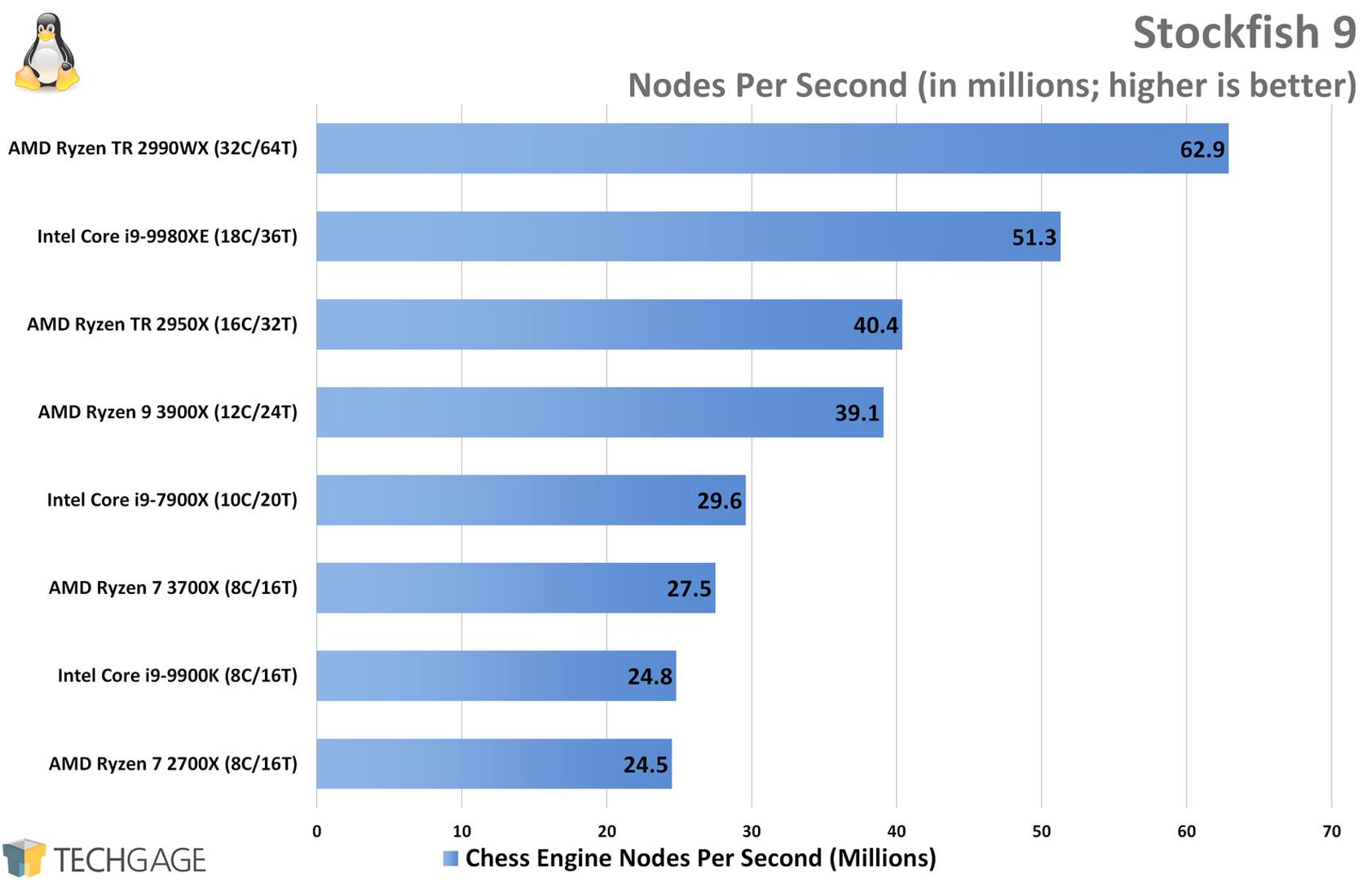 Chess Engine Performance (Stockfish, AMD Ryzen 9 3900X and 7 3700X)