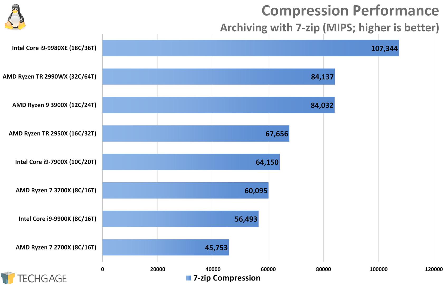 Compression Performance (Linux 7-Zip, AMD Ryzen 9 3900X and 7 3700X)