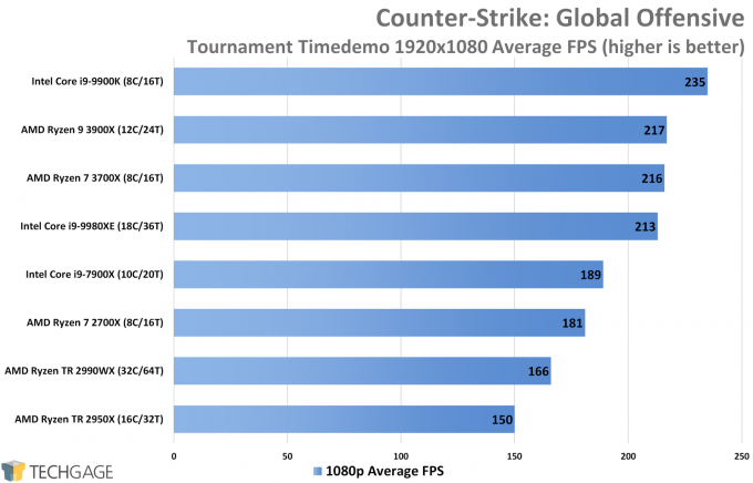 Counter-Strike Global Offensive (1080p Average FPS, AMD Ryzen 9 3900X and 7 3700X)