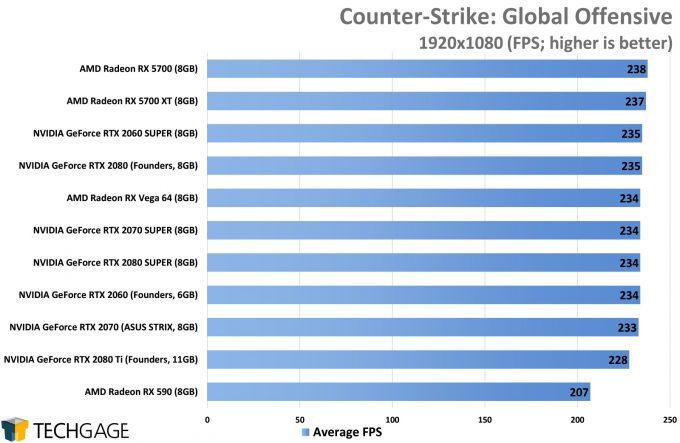 Counter-Strike Global Offensive (1080p) - (NVIDIA GeForce RTX 2080 SUPER)