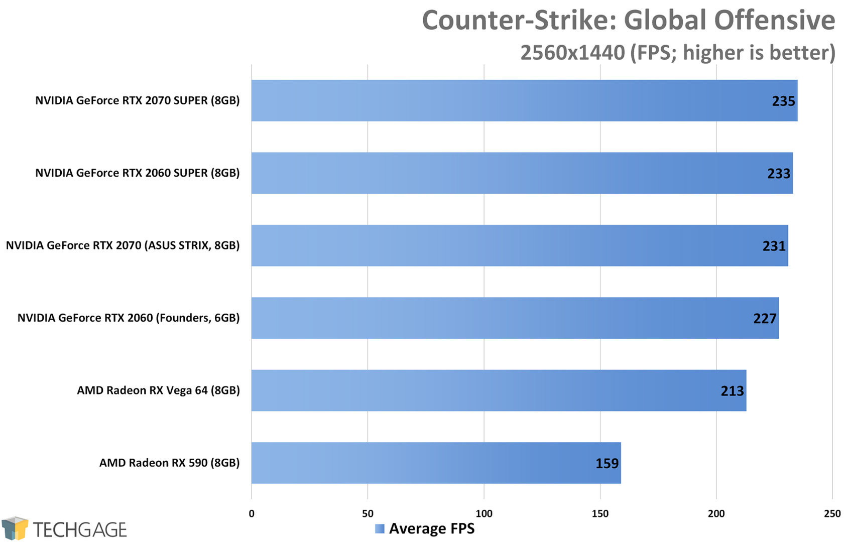 Counter-Strike Global Offensive (1440p) - NVIDIA RTX SUPER 2060 and 2070 Performance