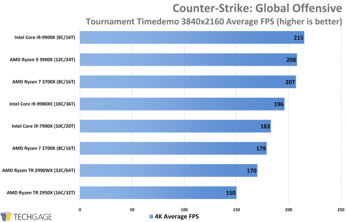 Counter-Strike Global Offensive (4K Average FPS, AMD Ryzen 9 3900X and 7 3700X)