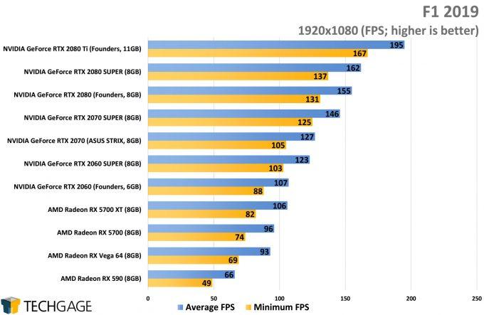 F1 2019 (1080p) - (NVIDIA GeForce RTX 2080 SUPER)