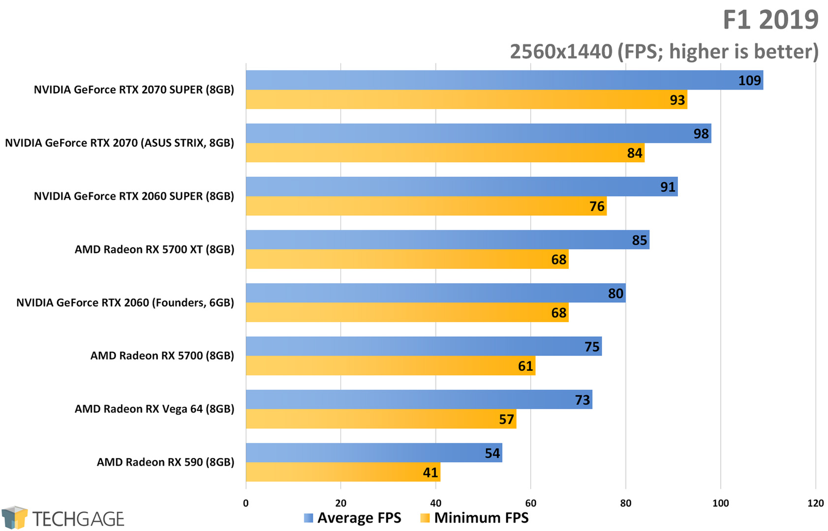 F1 2019 (1440p) - AMD Radeon RX 5700 XT and RX 5700 Performance