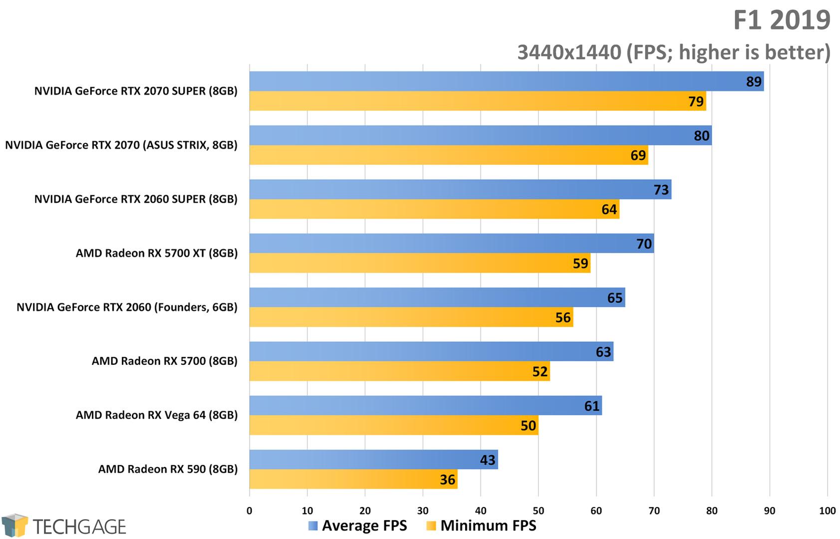 F1 2019 (3440x1440 Ultrawide) - AMD Radeon RX 5700 XT and RX 5700 Performance