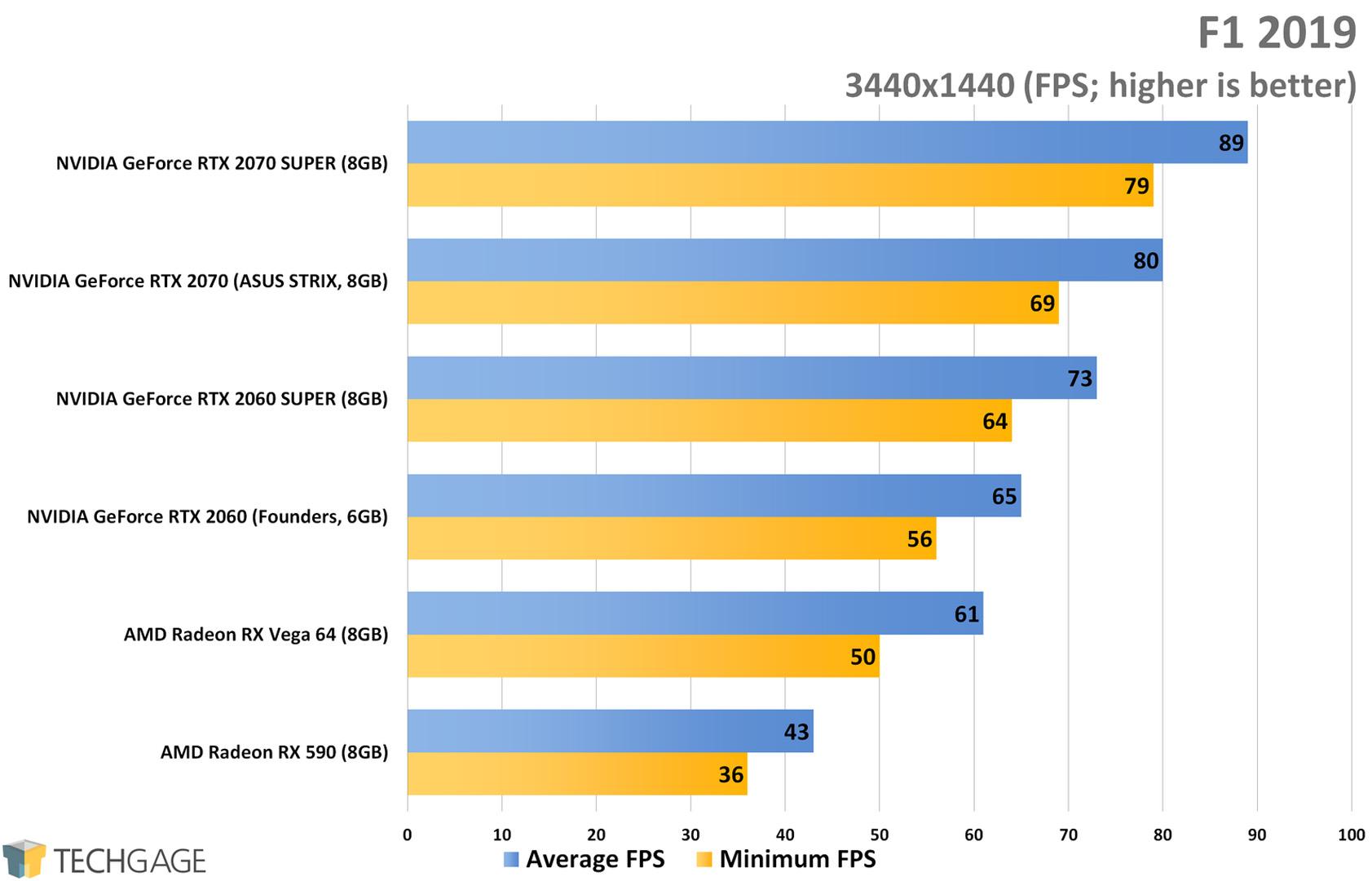 F1 2019 (3440x1440 Ultrawide) - NVIDIA RTX SUPER 2060 and 2070 Performance