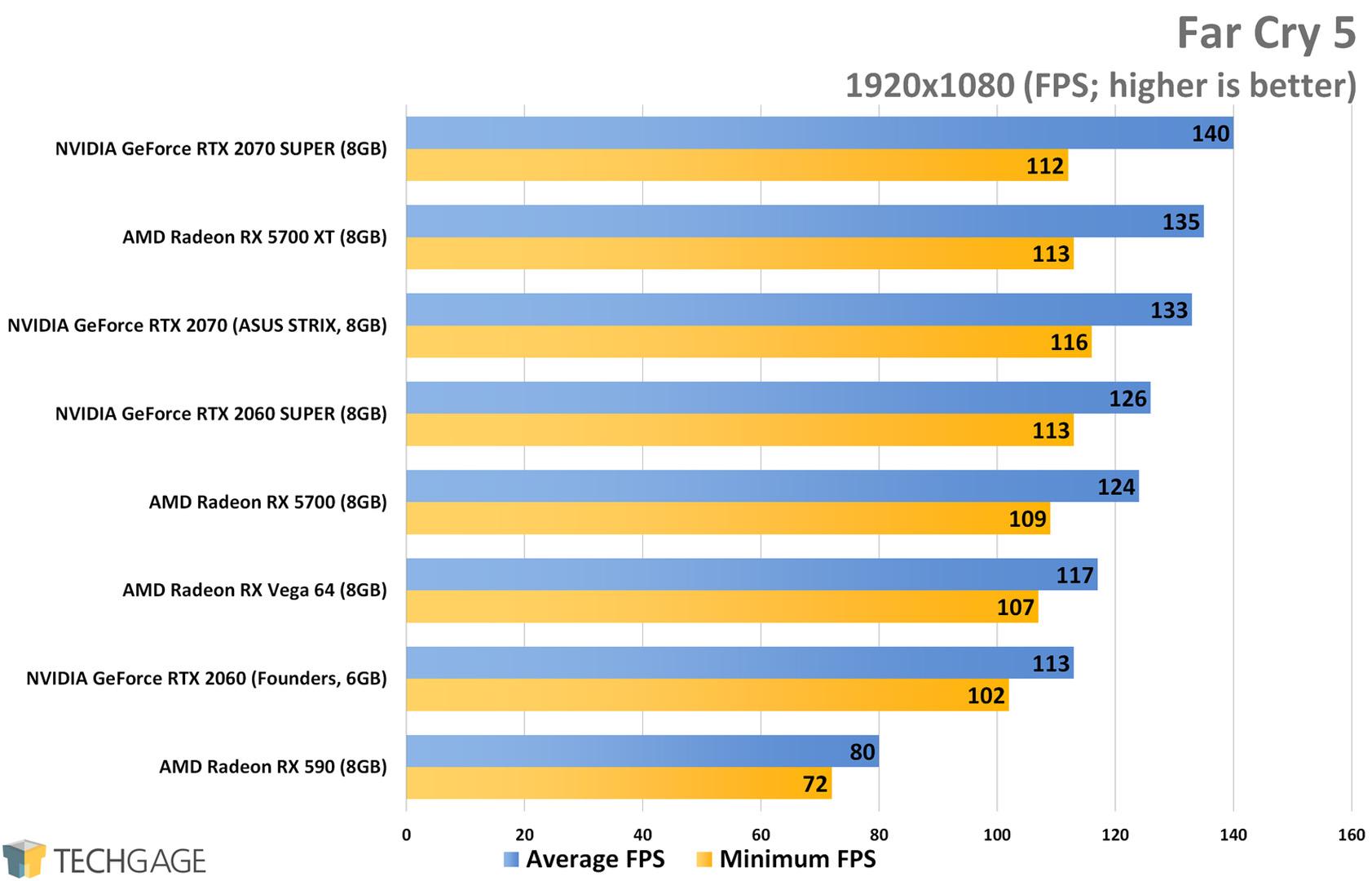 Far Cry 5 (1080p) - AMD Radeon RX 5700 XT and RX 5700 Performance