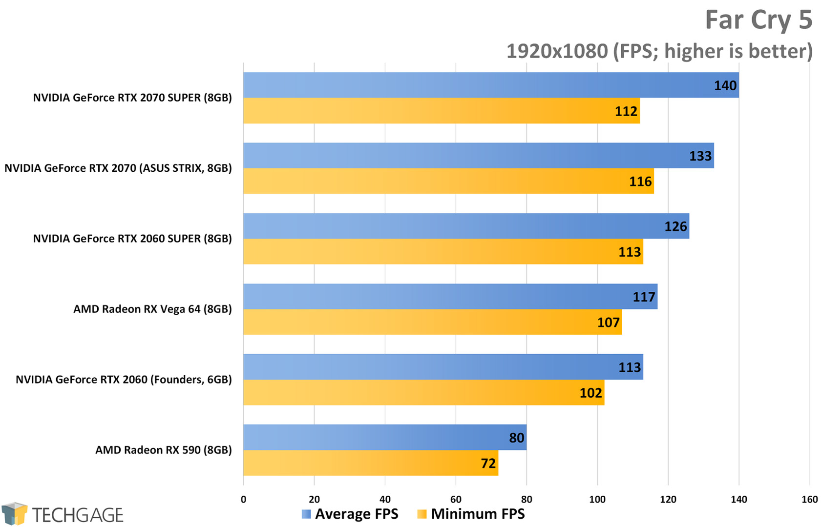 Far Cry 5 (1080p) - NVIDIA RTX SUPER 2060 and 2070 Performance