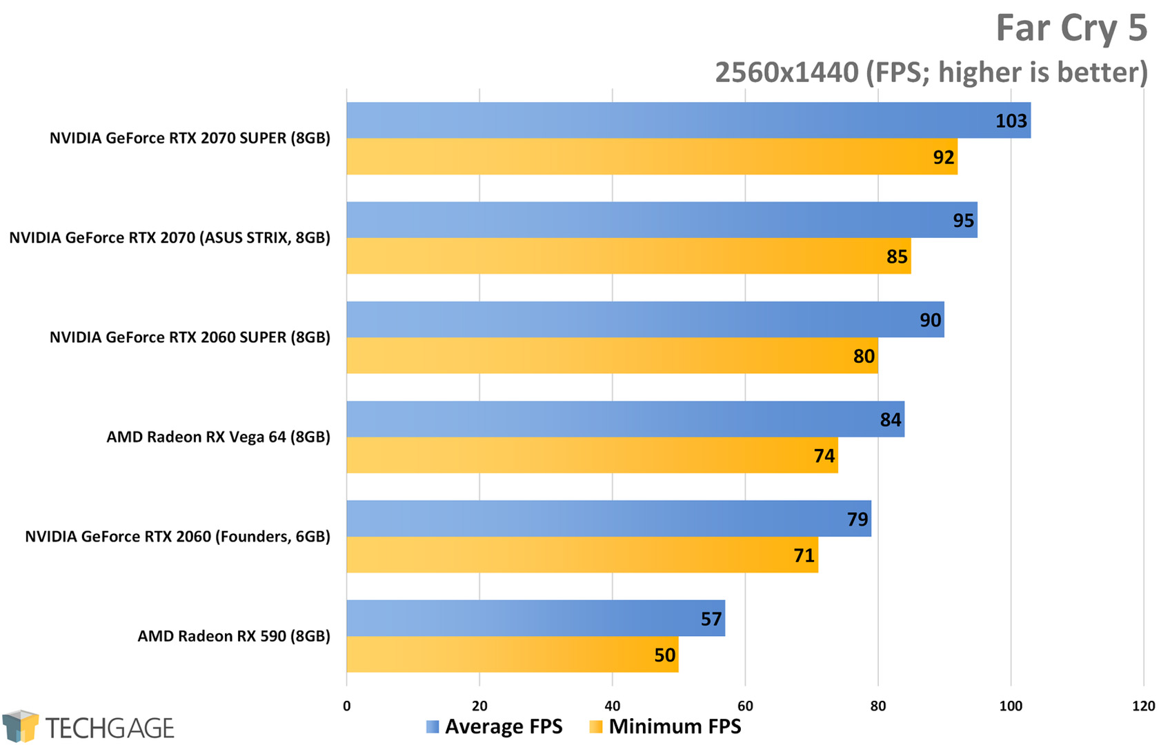 Far Cry 5 (1440p) - NVIDIA RTX SUPER 2060 and 2070 Performance