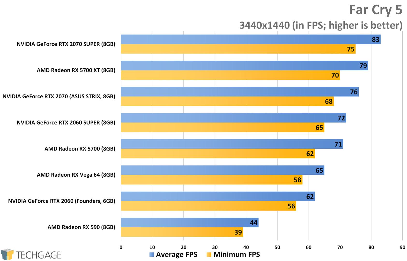 Far Cry 5 (3440x1440 Ultrawide) - AMD Radeon RX 5700 XT and RX 5700 Performance