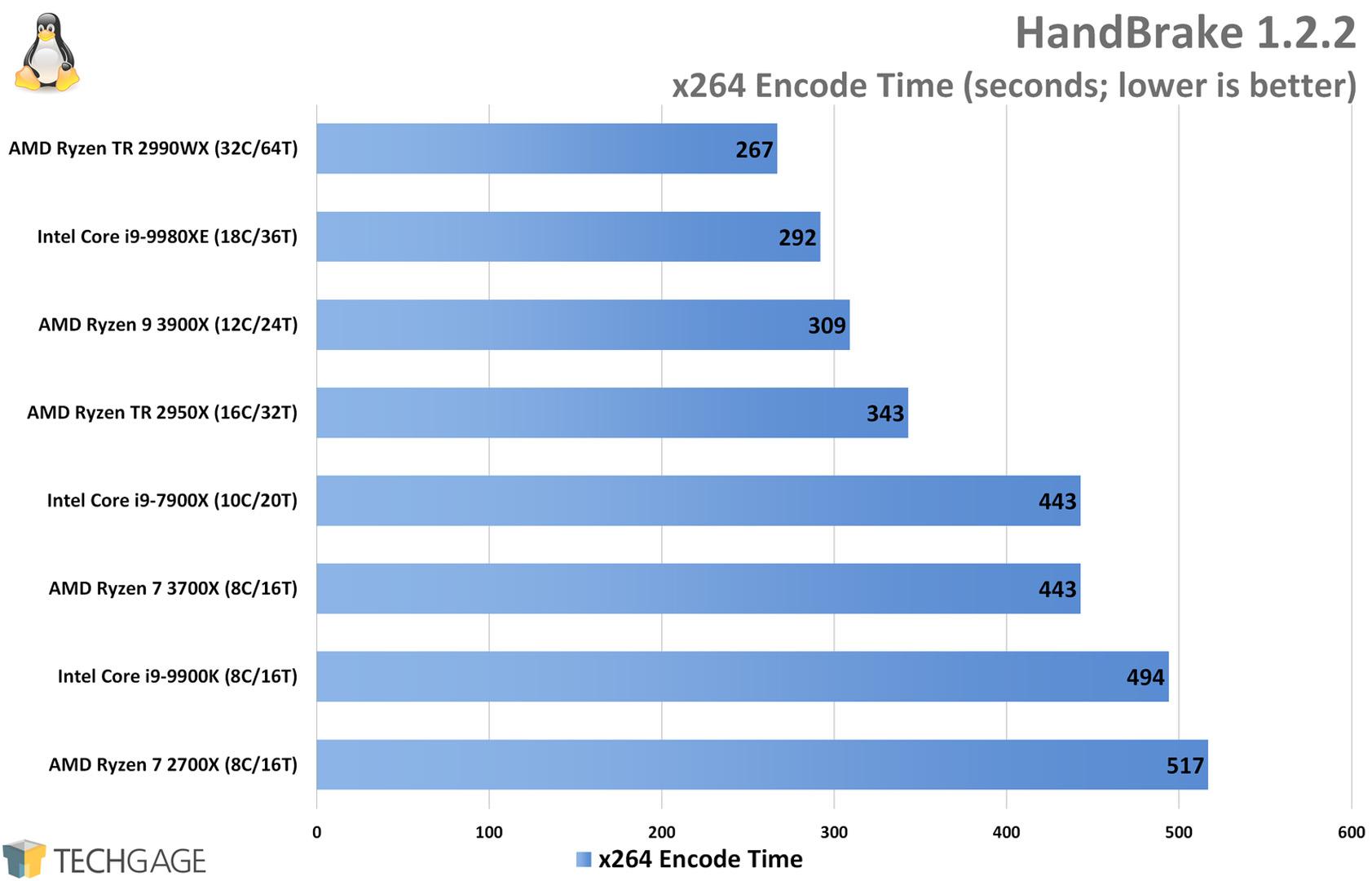 HandBrake x264 Encode Performance (Linux, AMD Ryzen 9 3900X and 7 3700X)