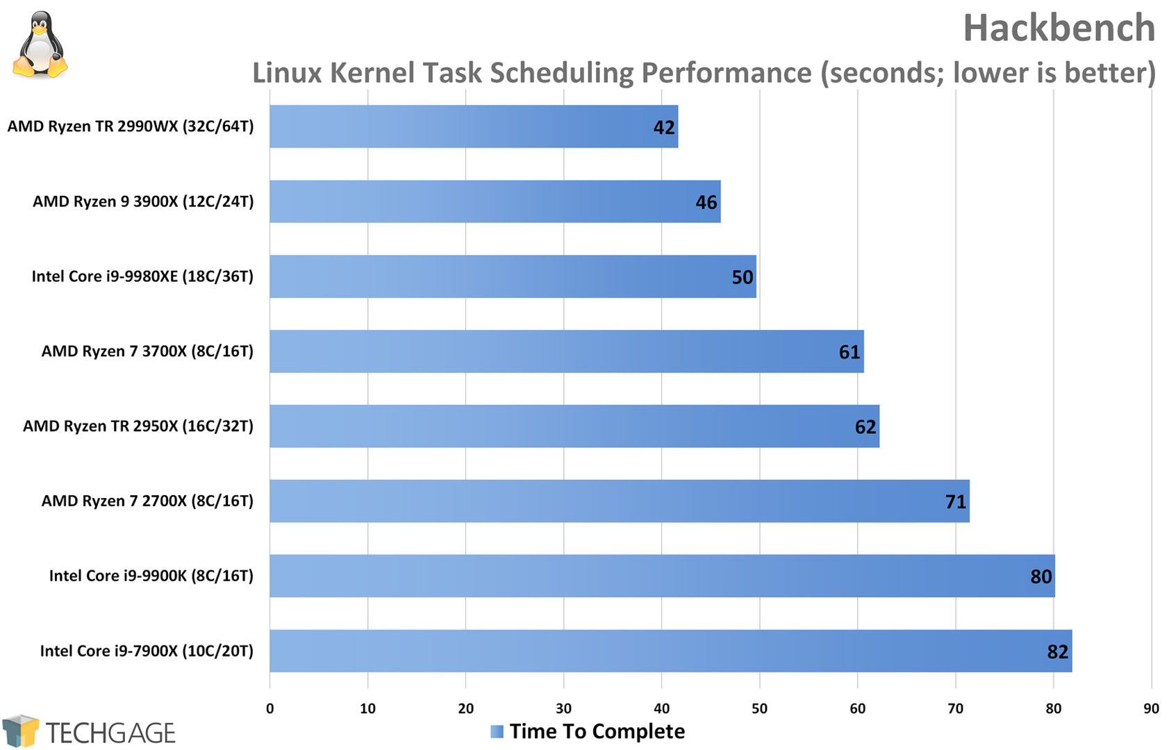 Kernel Scheduling Performance (Linux, AMD Ryzen 9 3900X and 7 3700X)