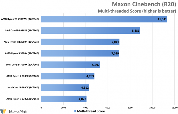 Maxon Cinebench R20 Performance (Multi-threaded Score, AMD Ryzen 9 3900X and 7 3700X)