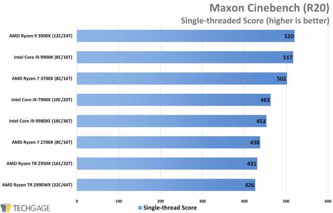 Maxon Cinebench R20 Performance (Single-threaded Score, AMD Ryzen 9 3900X and 7 3700X)