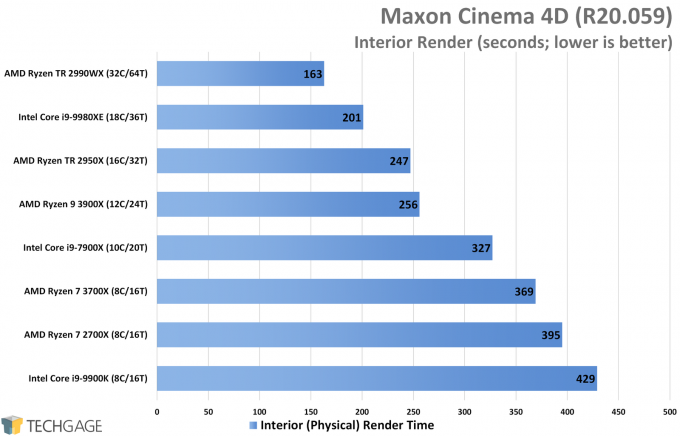 Maxon Cinema 4D R20 Performance (Interior Render, AMD Ryzen 9 3900X and 7 3700X)