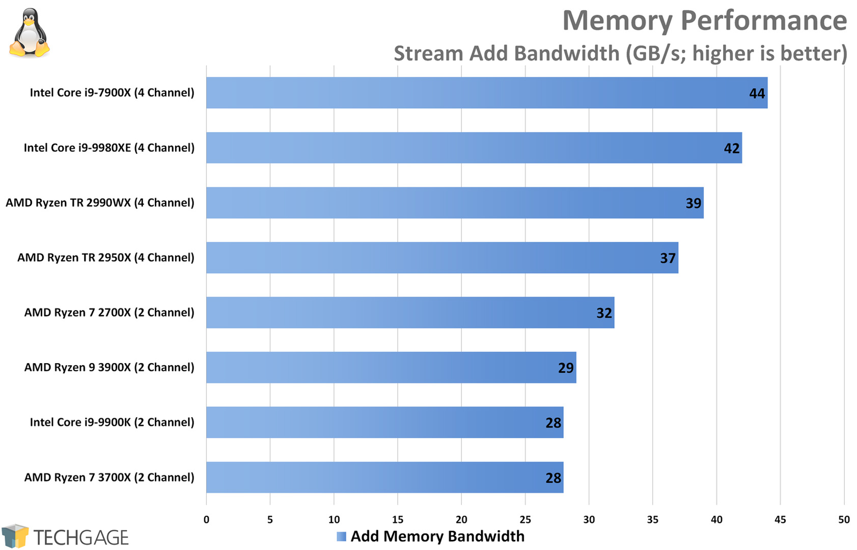 Memory Performance (Linux Stream, Add, AMD Ryzen 9 3900X and 7 3700X)