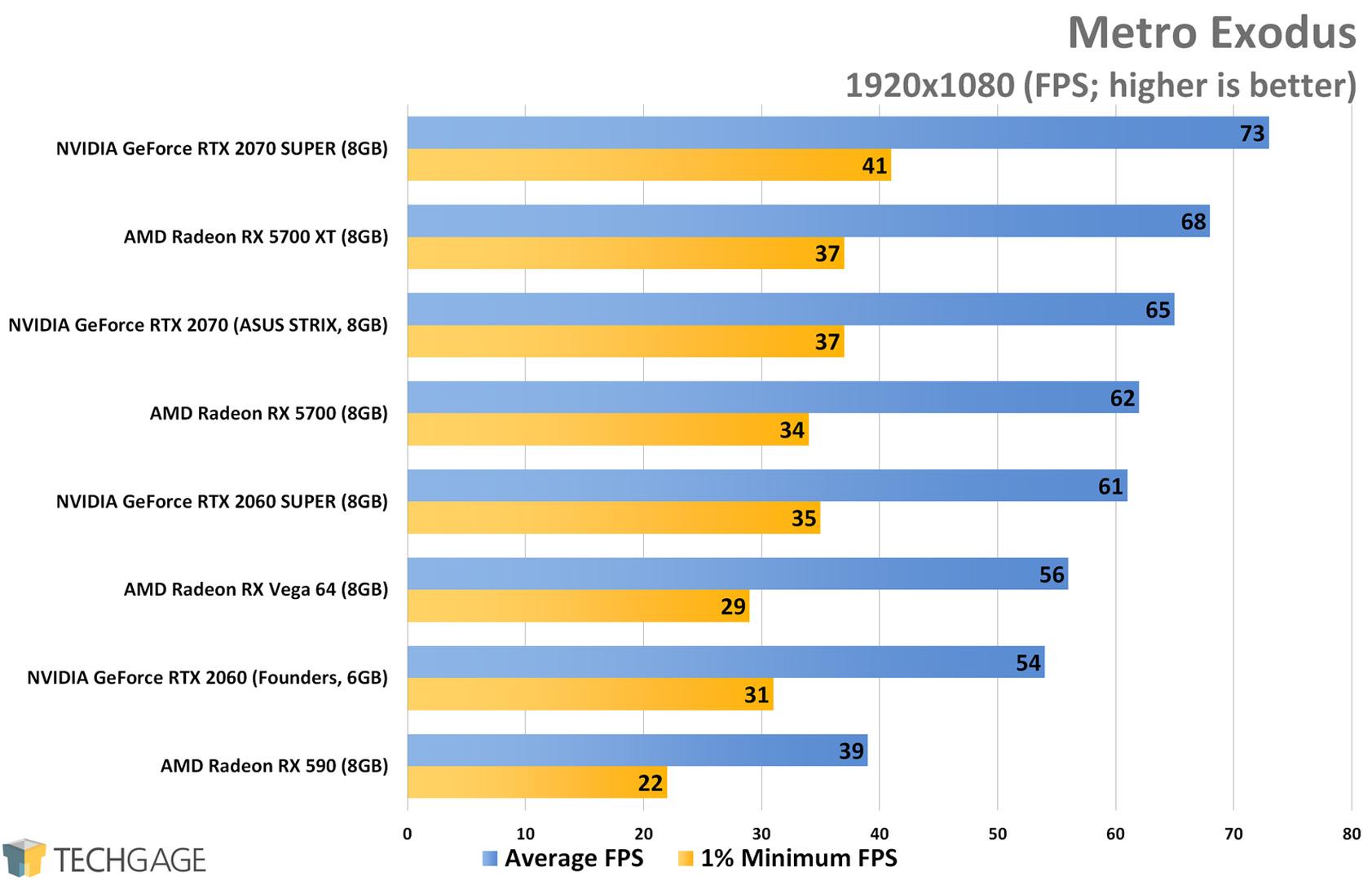 Metro Exodus (1080p) - AMD Radeon RX 5700 XT and RX 5700 Performance