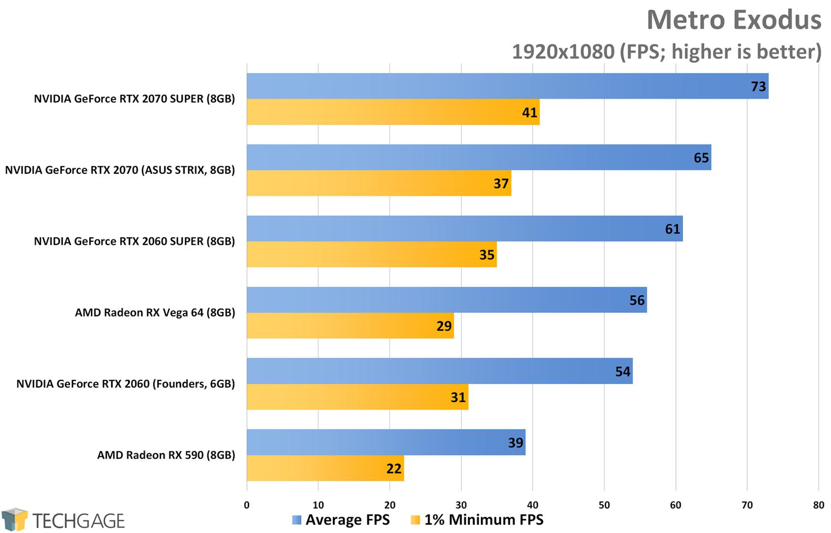 Metro Exodus (1080p) - NVIDIA RTX SUPER 2060 and 2070 Performance