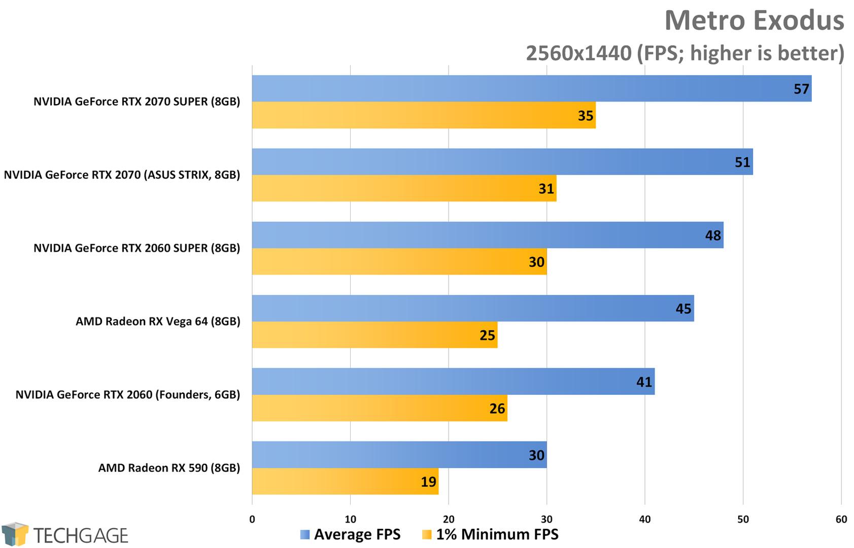 Metro Exodus (1440p) - NVIDIA RTX SUPER 2060 and 2070 Performance