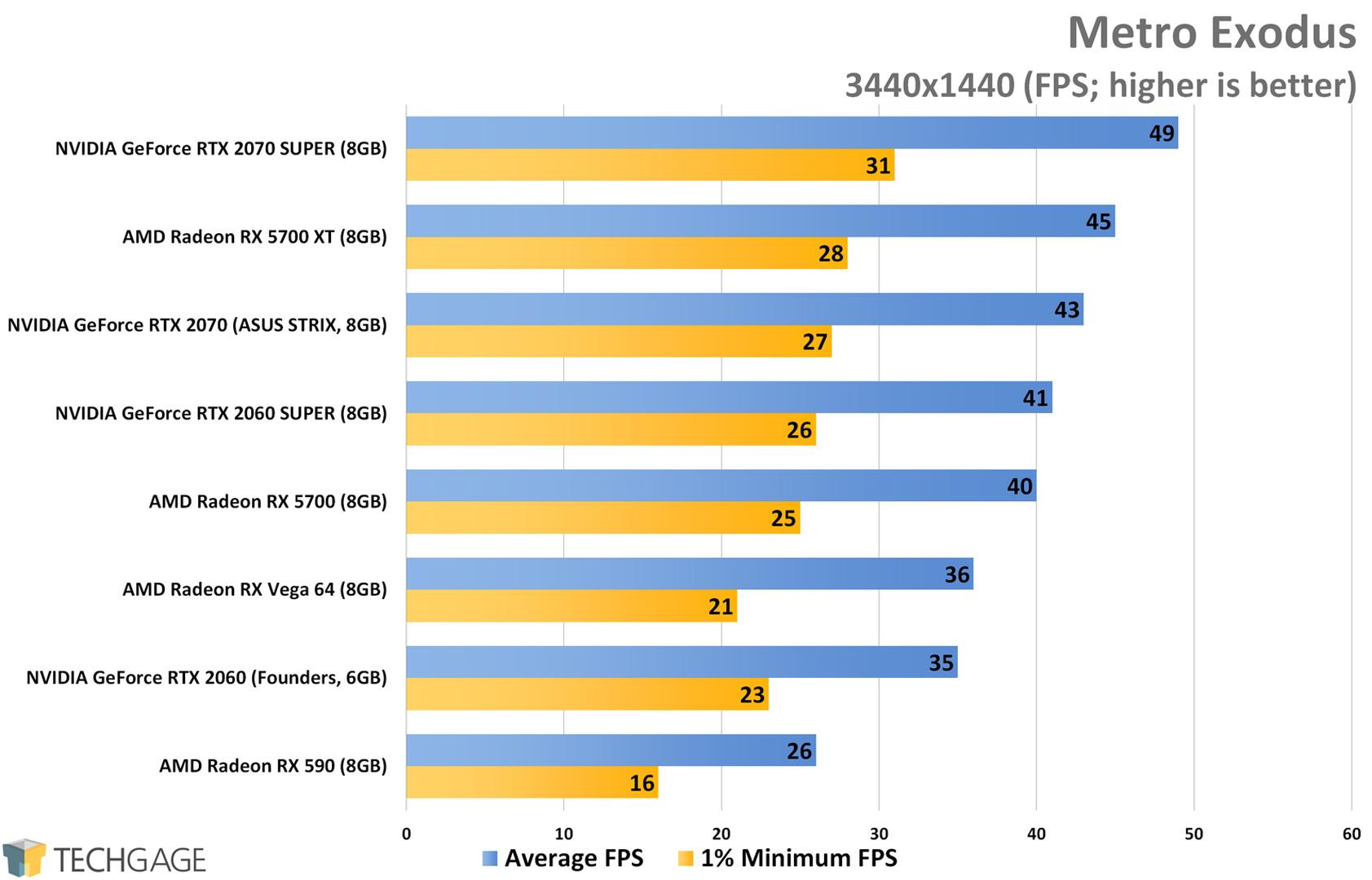 Metro Exodus (3440x1440 Ultrawide) - AMD Radeon RX 5700 XT and RX 5700 Performance