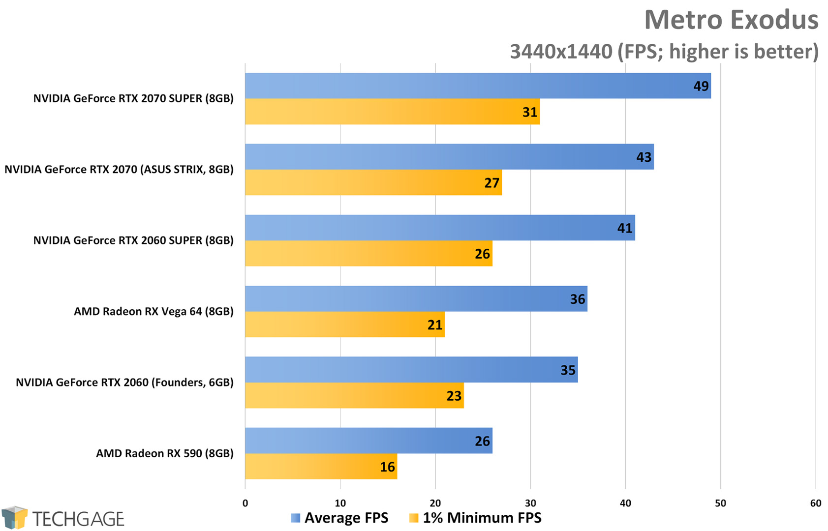 Metro Exodus (3440x1440 Ultrawide) - NVIDIA RTX SUPER 2060 and 2070 Performance