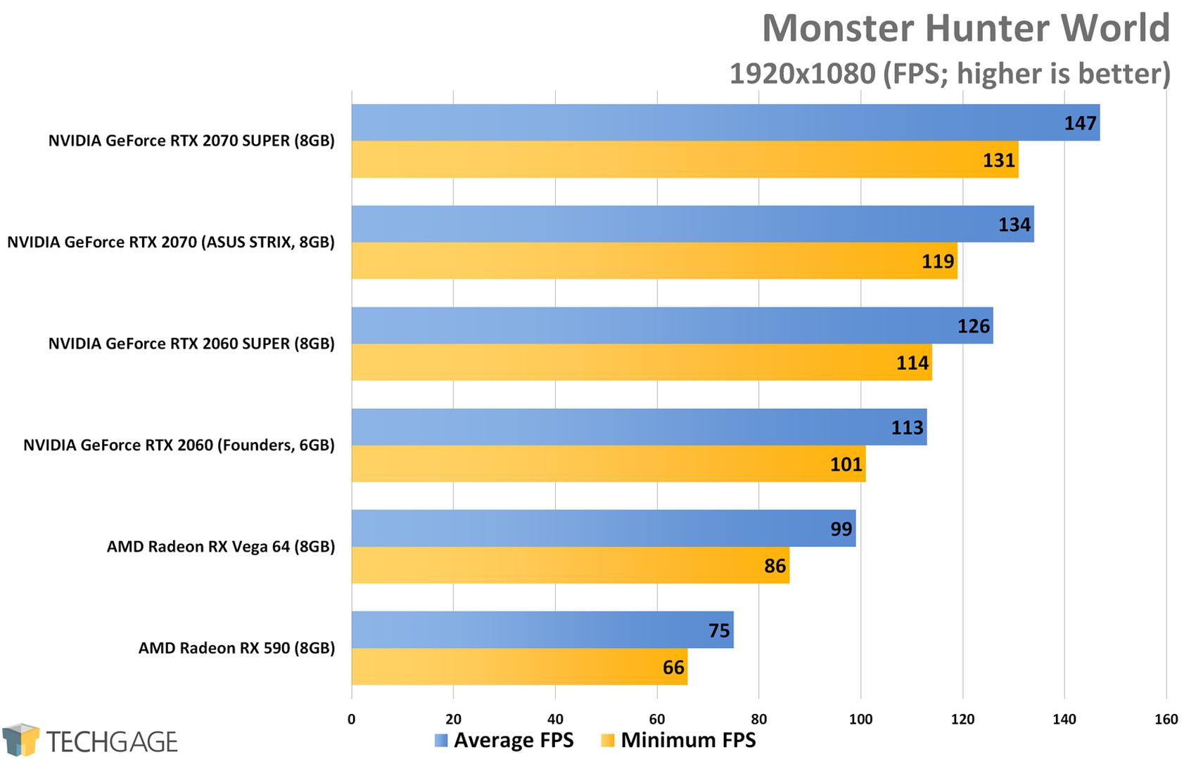 Monster Hunter World (1080p) - NVIDIA RTX SUPER 2060 and 2070 Performance