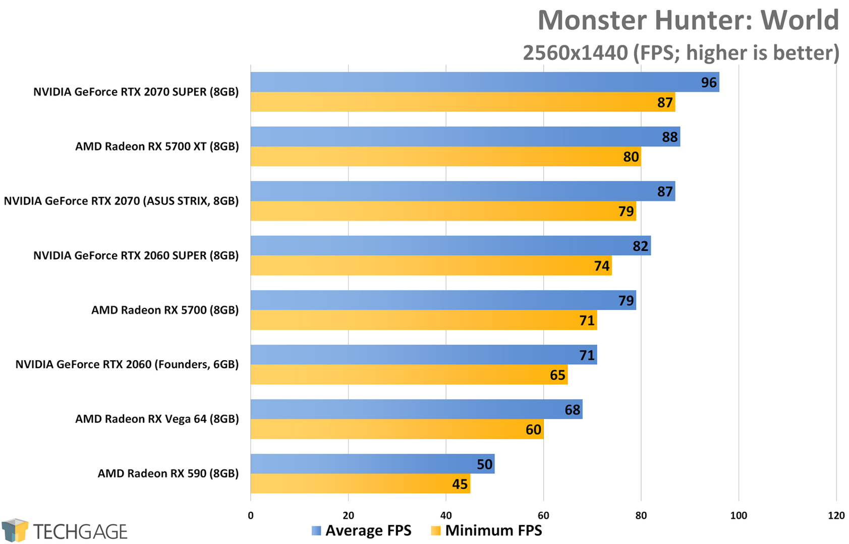 Monster Hunter World (1440p) - AMD Radeon RX 5700 XT and RX 5700 Performance