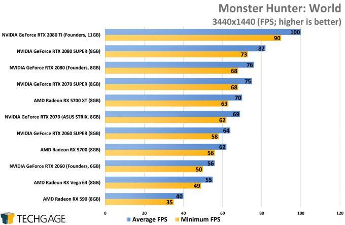 Monster Hunter World (3440x1440) - (NVIDIA GeForce RTX 2080 SUPER)