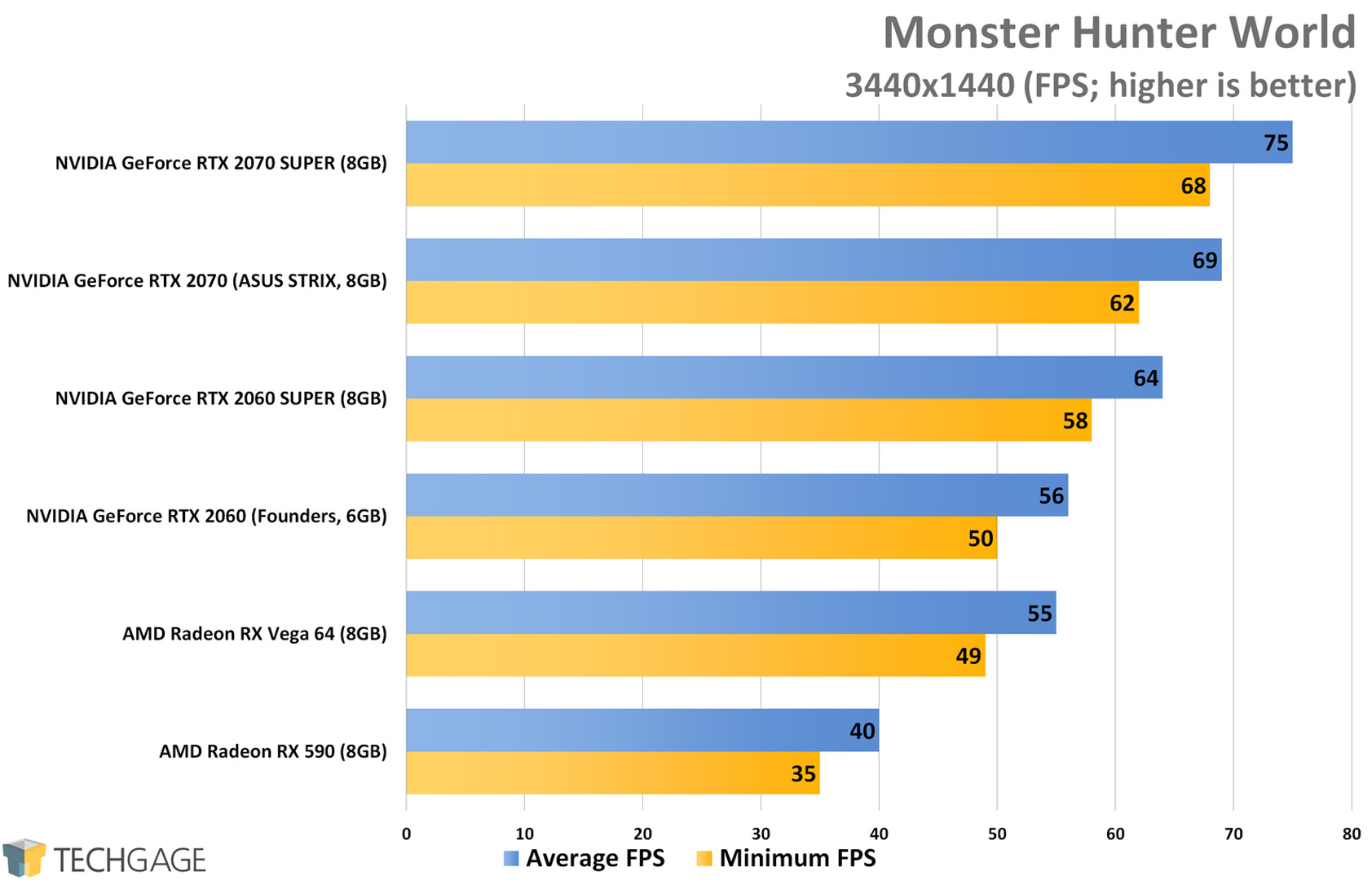 NVIDIA's GeForce RTX 2060 & 2070 SUPER At 1080p, 1440p & Ultrawide