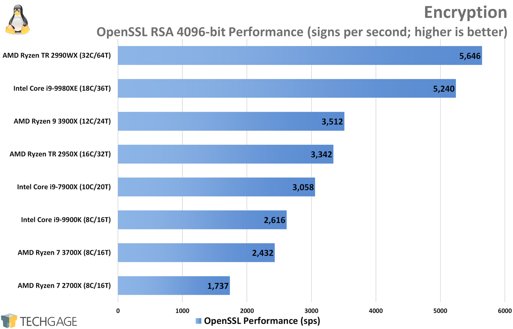 OpenSSL Encryption Performance (Linux, AMD Ryzen 9 3900X and 7 3700X)