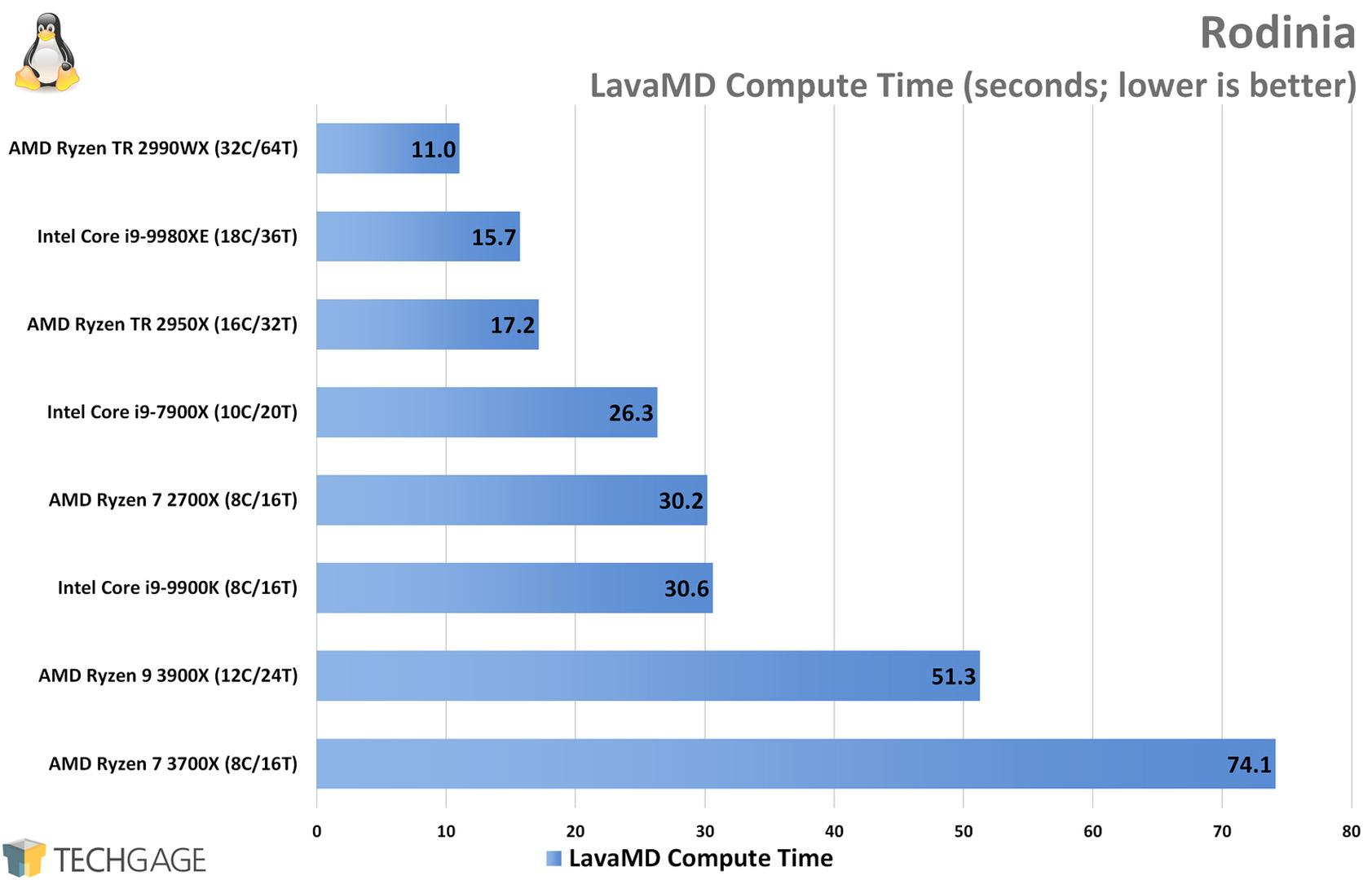 Rodinia Performance (LavaMD, AMD Ryzen 9 3900X and 7 3700X)