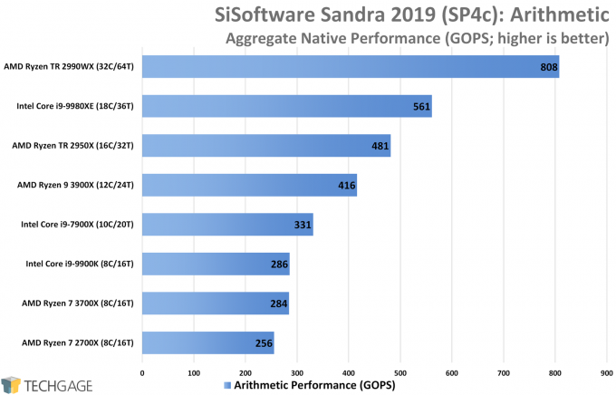 SiSoftware Sandra Performance (Arithmetic, AMD Ryzen 9 3900X and 7 3700X)