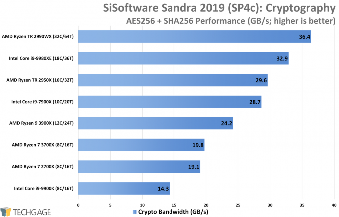 SiSoftware Sandra Performance (High Security Cryptography, AMD Ryzen 9 3900X and 7 3700X)