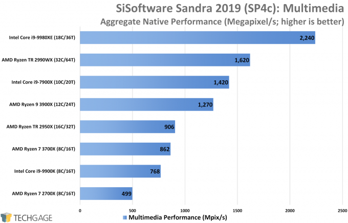 SiSoftware Sandra Performance (Multimedia, AMD Ryzen 9 3900X and 7 3700X)