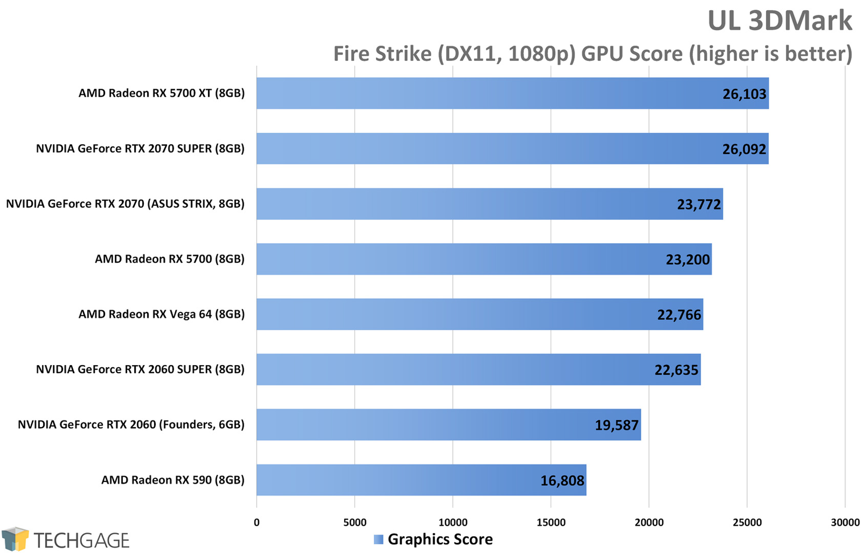 UL 3DMark Fire Strike (1080p) - AMD Radeon RX 5700 XT and RX 5700 Performance