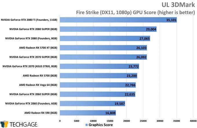 UL 3DMark Fire Strike (1080p) - (NVIDIA GeForce RTX 2080 SUPER)