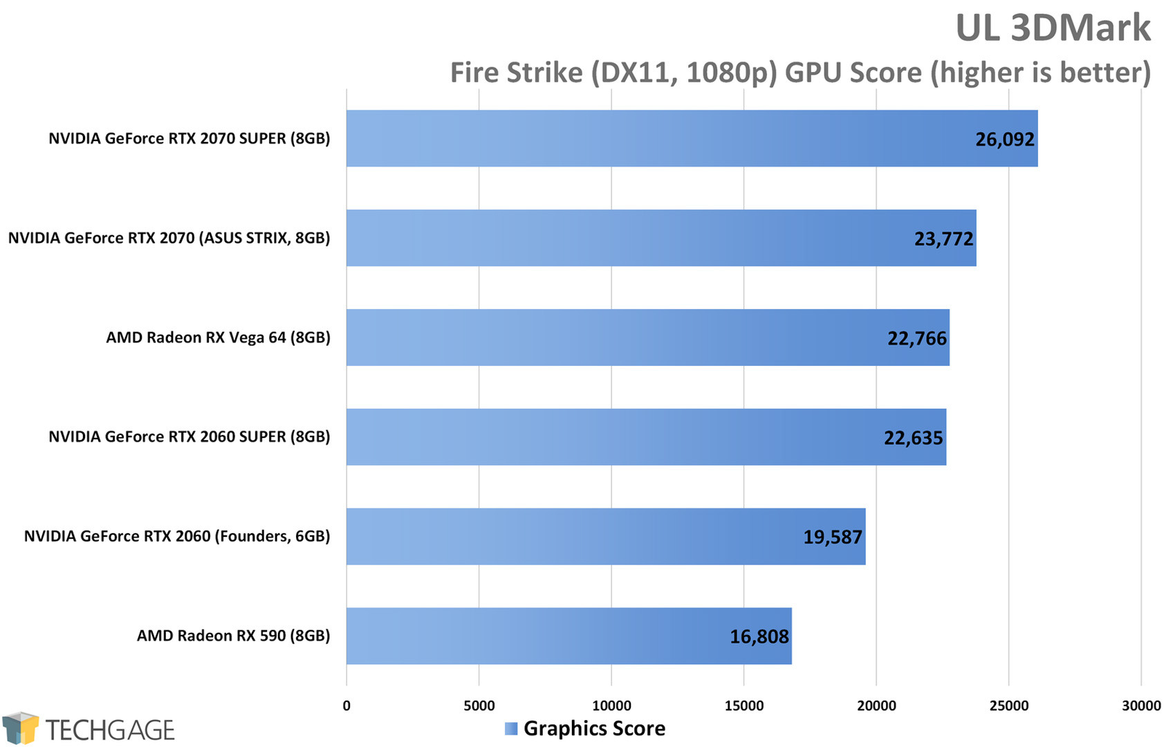 NVIDIA's GeForce RTX 2060 & 2070 SUPER At 1080p, 1440p