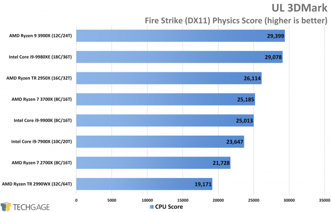 UL 3DMark Fire Strike DirectX 11 Performance (CPU Score, AMD Ryzen 9 3900X and 7 3700X)