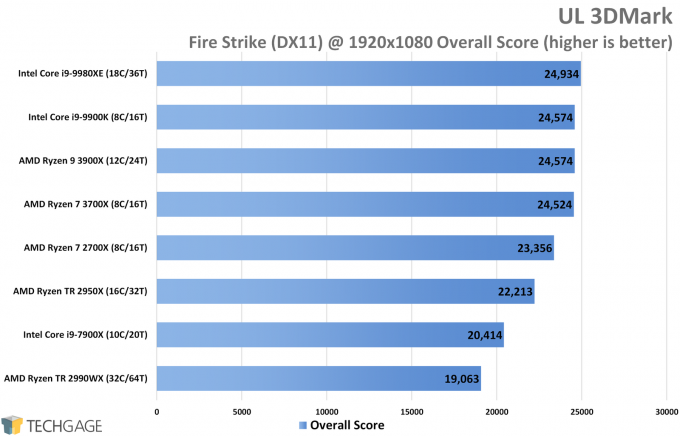 UL 3DMark Fire Strike DirectX 11 Performance (Overall Score, AMD Ryzen 9 3900X and 7 3700X)
