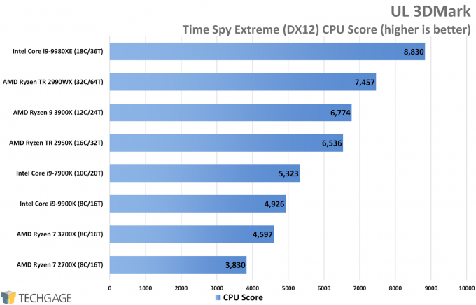 UL 3DMark Time Spy DirectX 12 Performance (CPU Score, AMD Ryzen 9 3900X and 7 3700X)