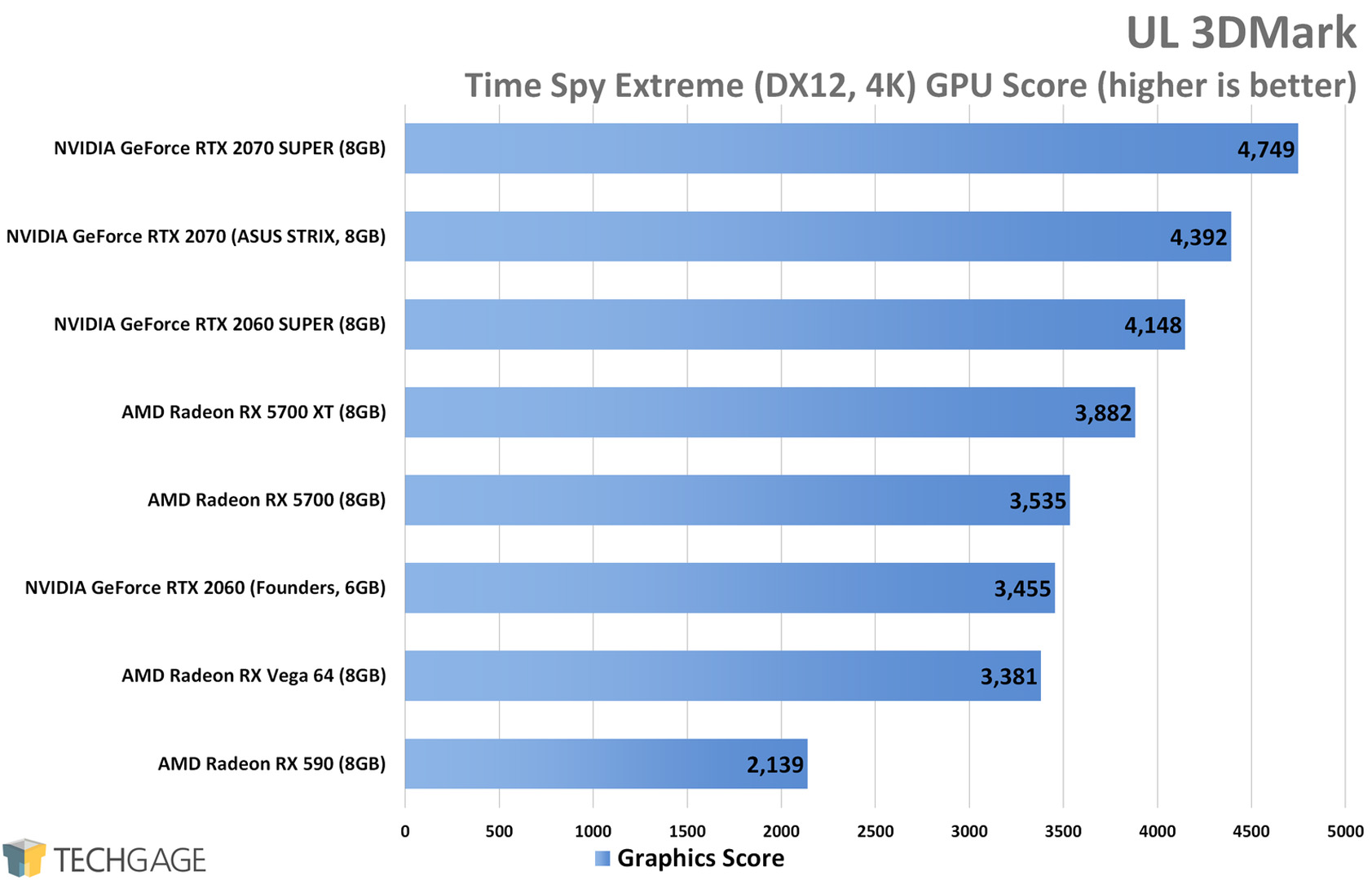 UL 3DMark Time Spy Extreme (4K) - AMD Radeon RX 5700 XT and RX 5700 Performance