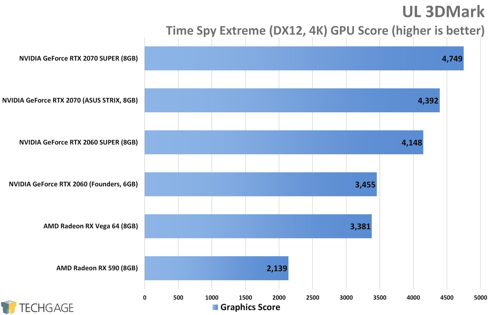 UL 3DMark Time Spy Extreme (4K) - NVIDIA RTX SUPER 2060 and 2070 Performance