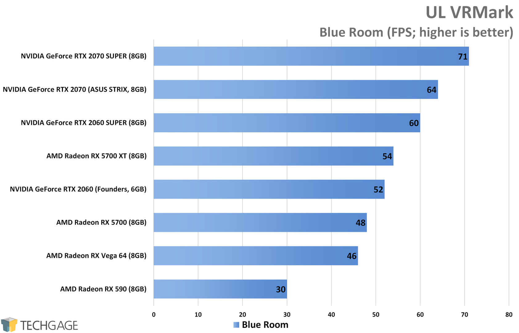 UL VRMark (Blue Room) - AMD Radeon RX 5700 XT and RX 5700 Performance